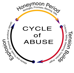 thumbnail_cycle_of_abuse